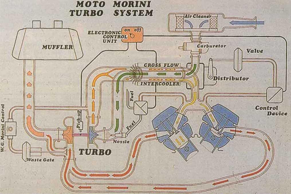 Technical details Moto Morini